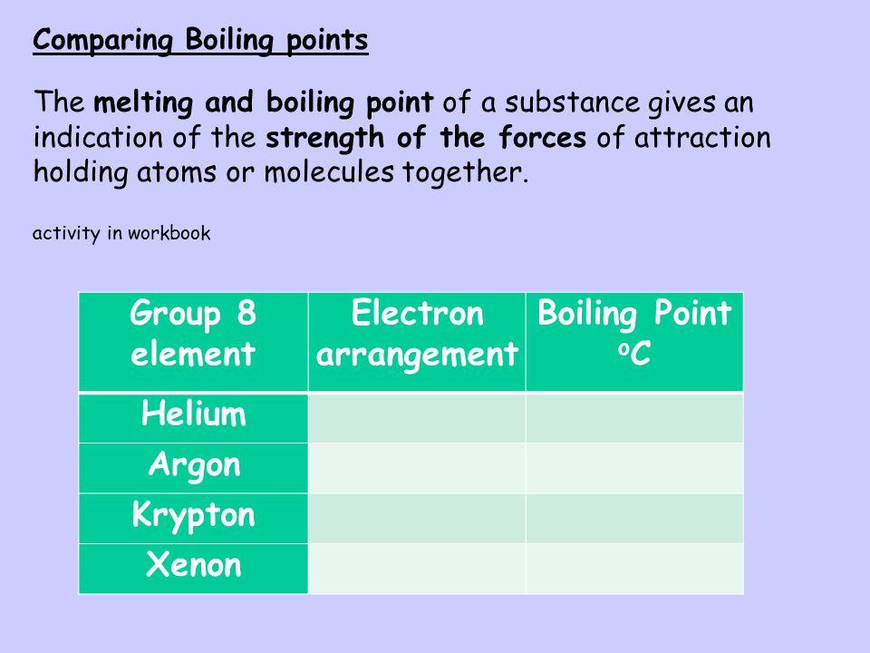 Group 8 element Electron arrangement Boiling Point oC Helium Argon
