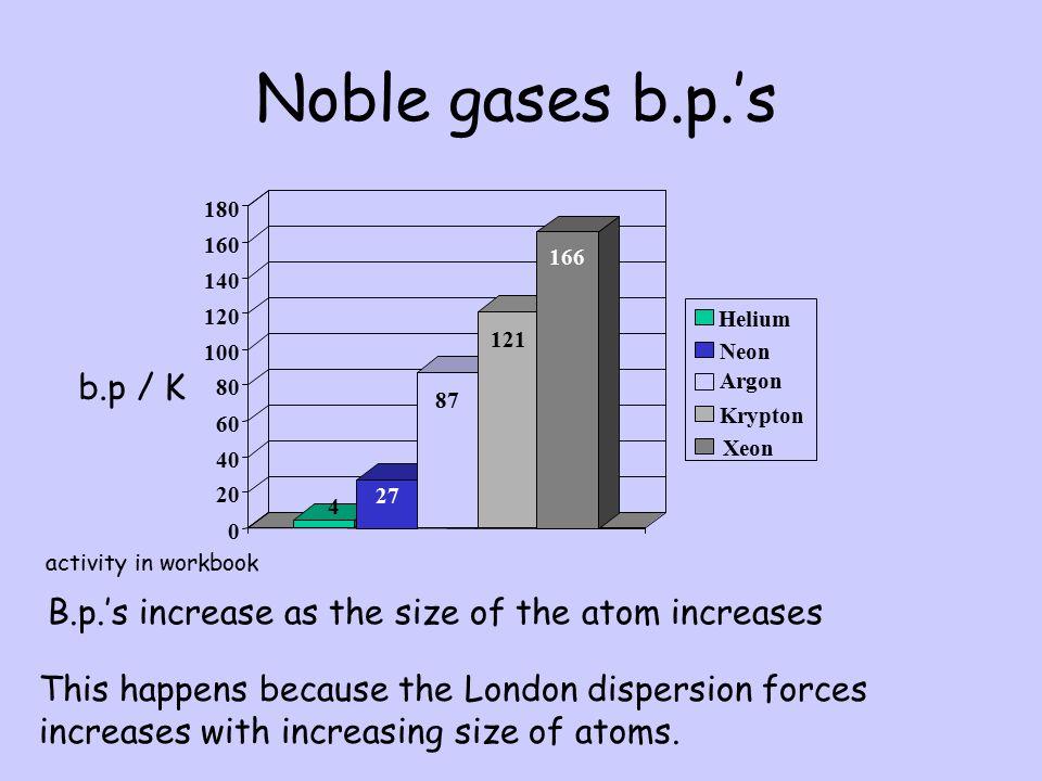 Noble gases b.p.'s 20. 40. 60. 80. 100. 120. 140. 160. 180. 166. 121. Helium. Neon. b.p / K.