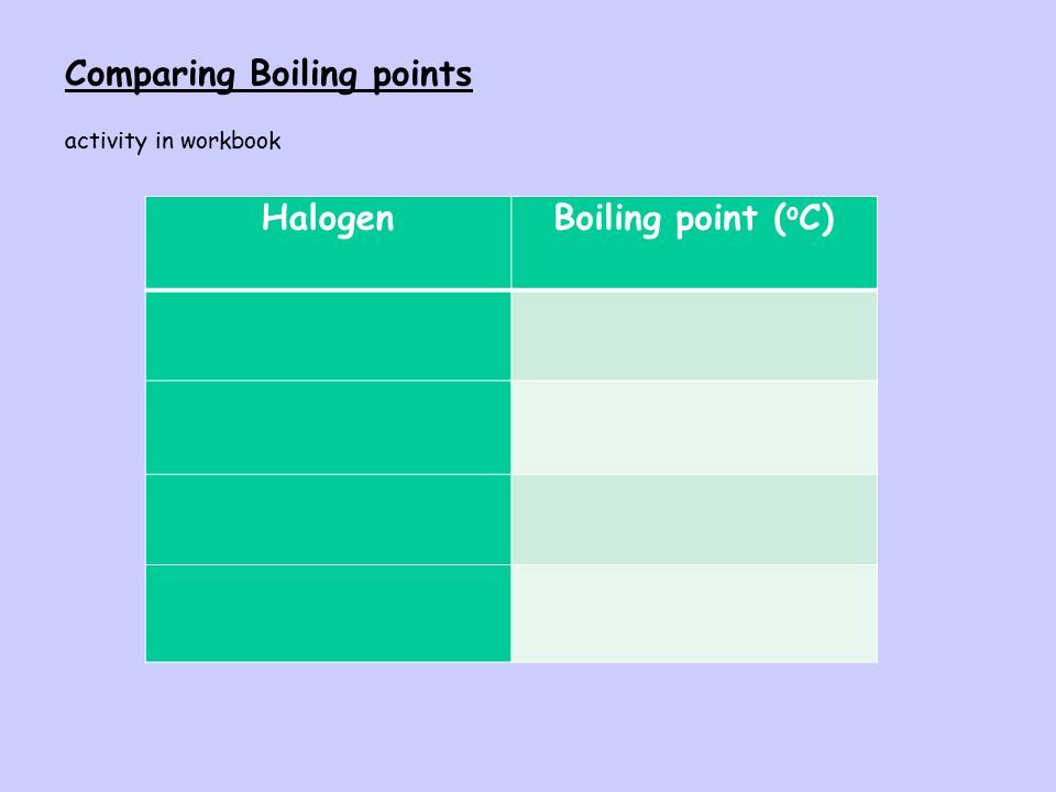 Halogen Boiling point (oC)