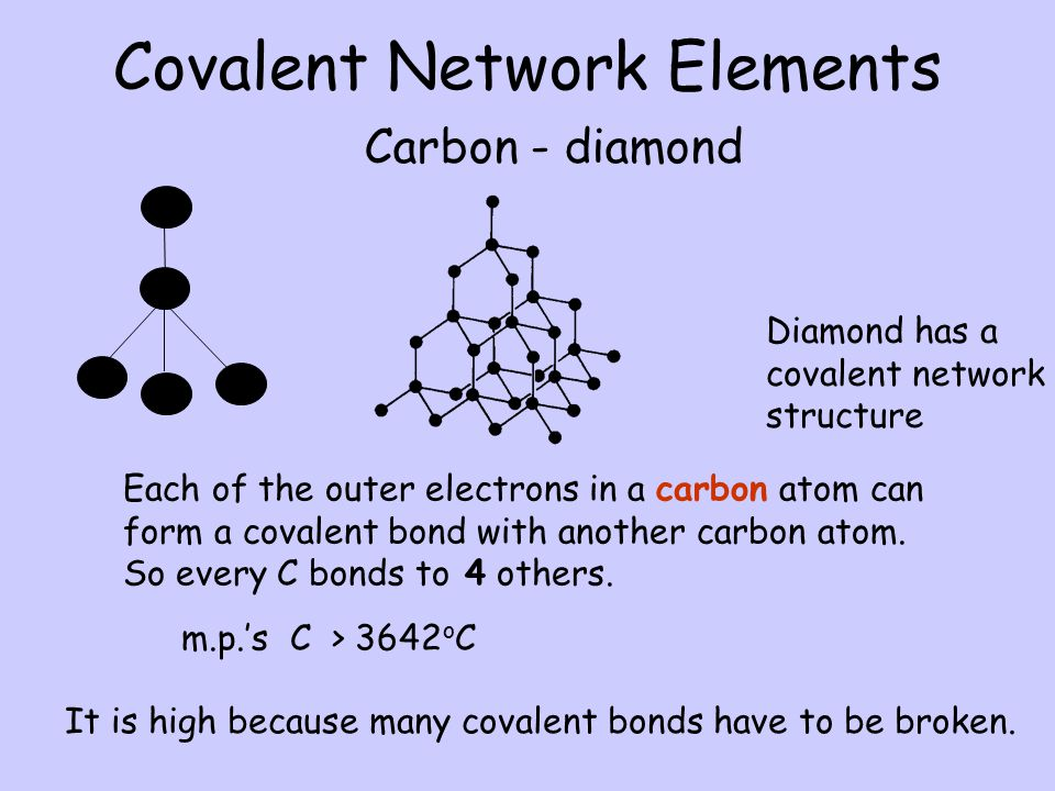 Covalent Network Elements