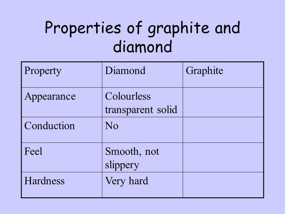 Properties of graphite and diamond