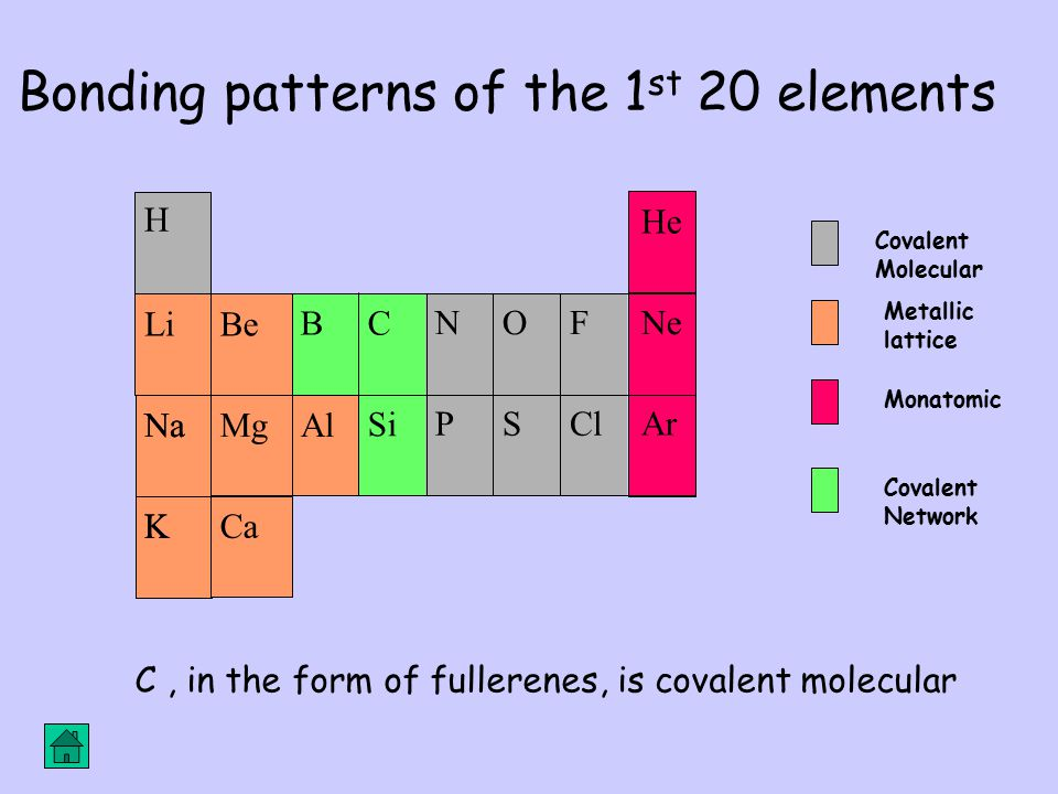 Bonding patterns of the 1st 20 elements