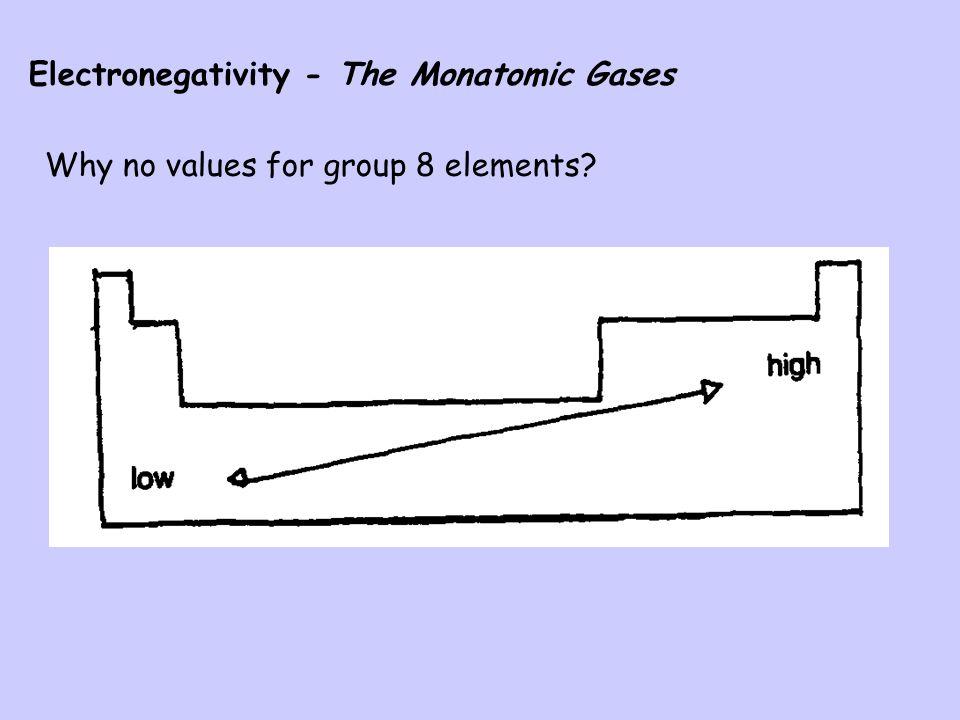 Electronegativity - The Monatomic Gases