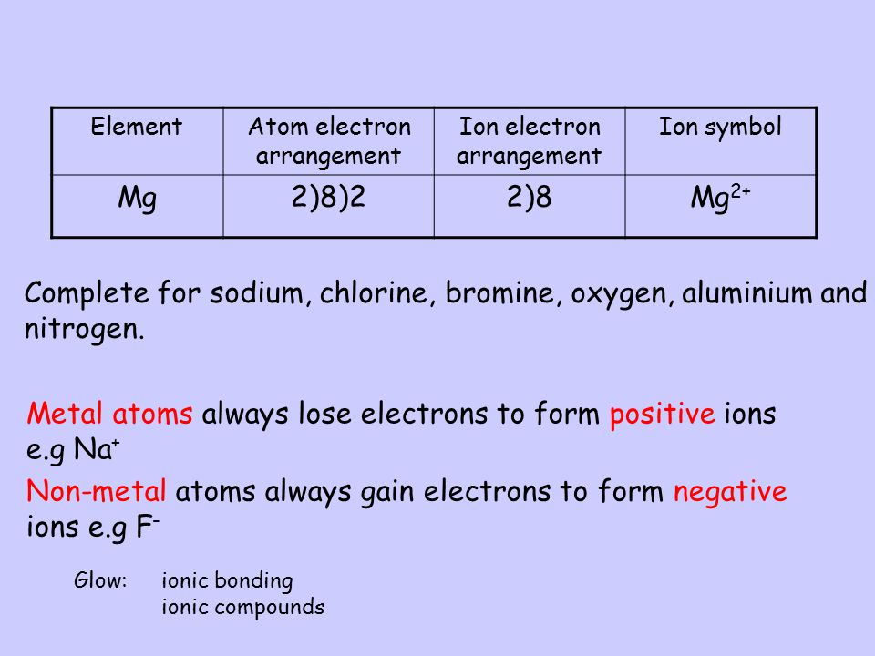 Complete for sodium, chlorine, bromine, oxygen, aluminium and