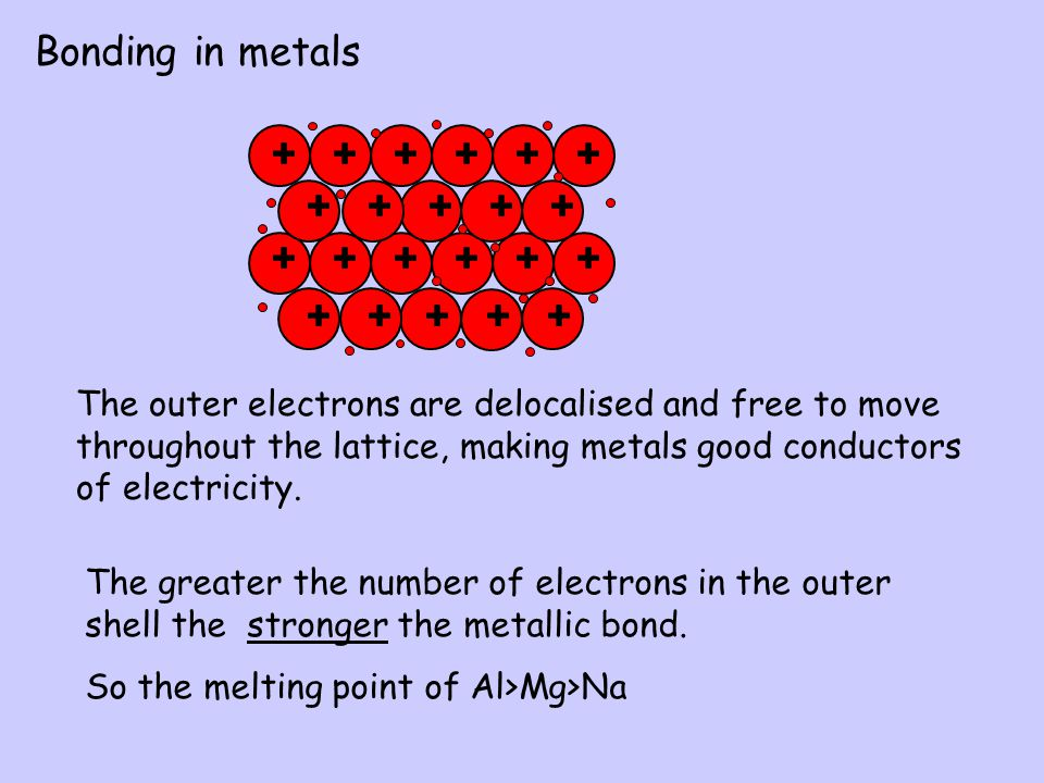 Bonding in metals The outer electrons are delocalised and free to move throughout the lattice, making metals good conductors of electricity.