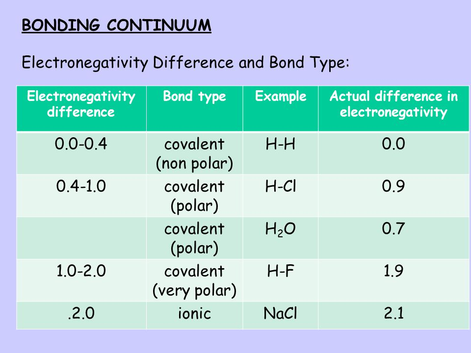 Electronegativity difference Actual difference in electronegativity