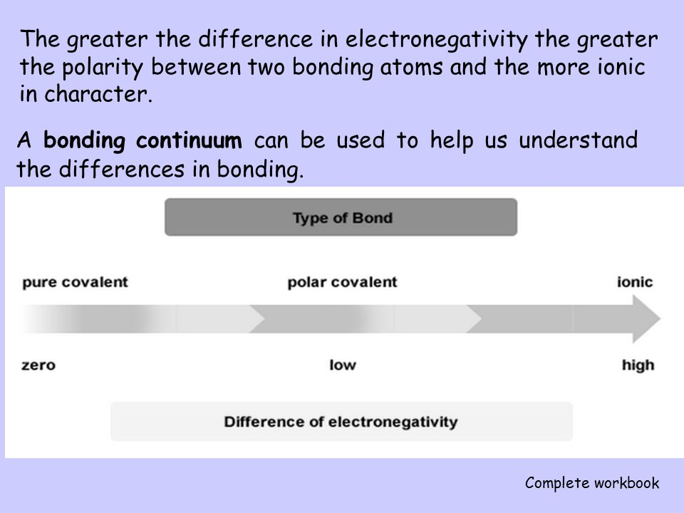 The greater the difference in electronegativity the greater the polarity between two bonding atoms and the more ionic in character.