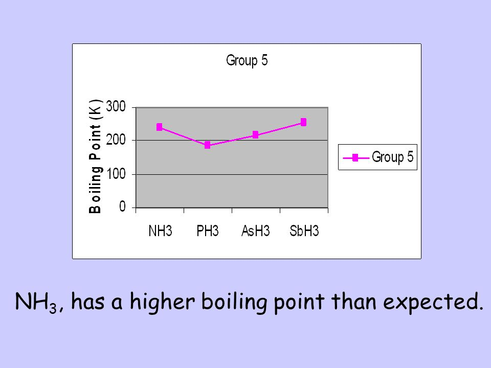 NH3, has a higher boiling point than expected.