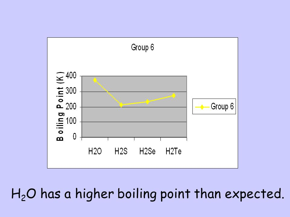 H2O has a higher boiling point than expected.