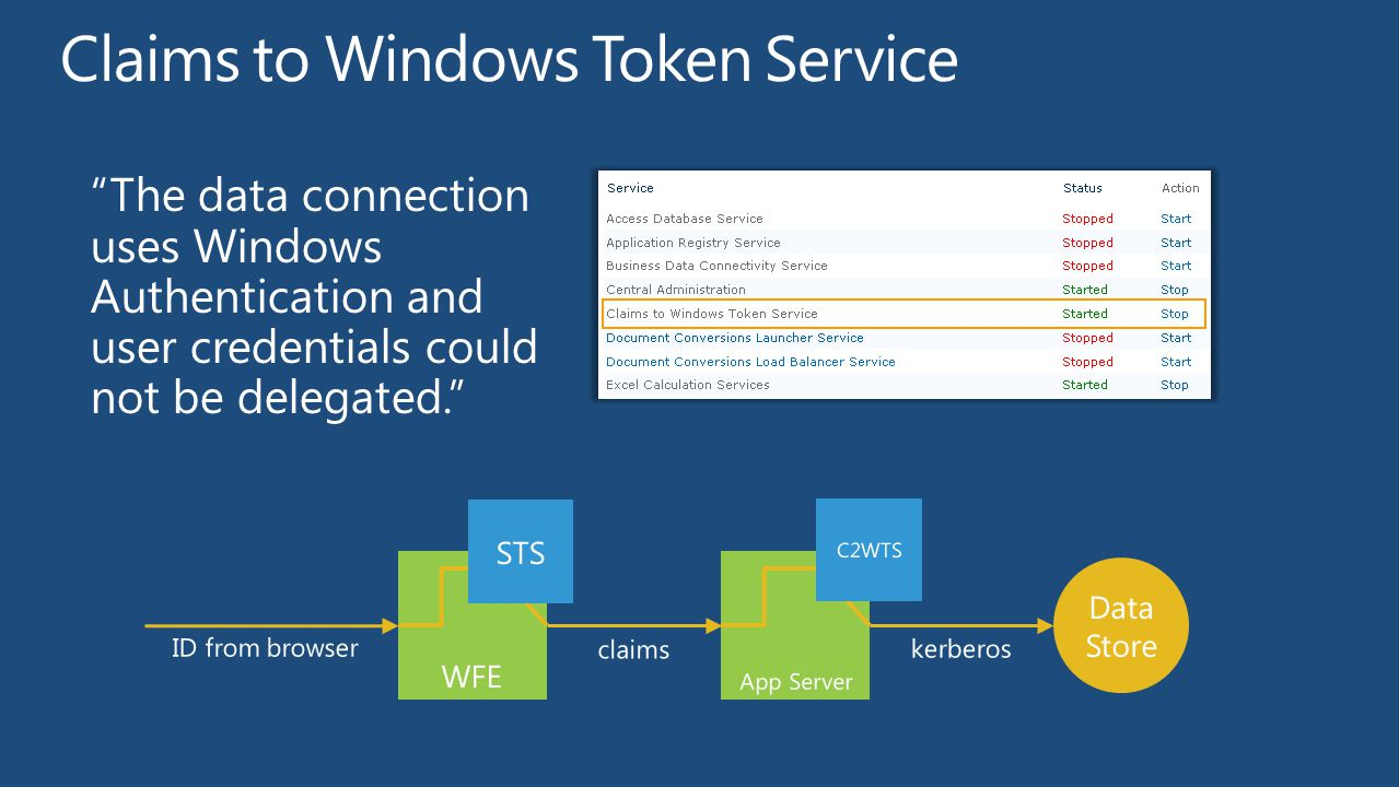 Claims to Windows Token Service