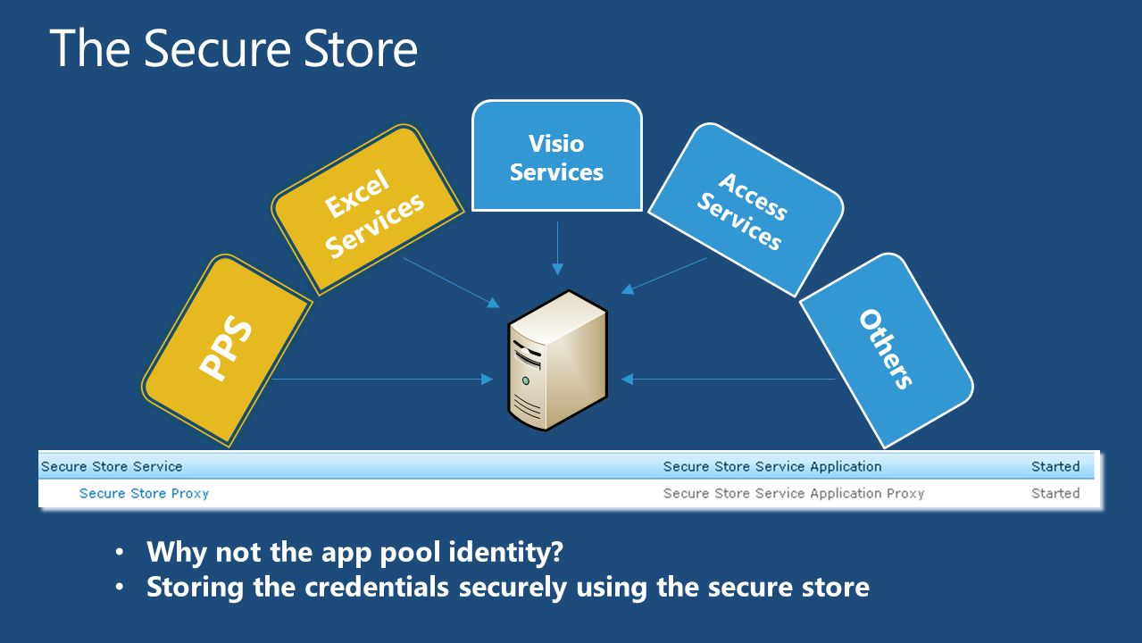 The Secure Store PPS Excel Services Others