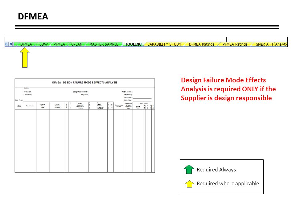 DFMEA Design Failure Mode Effects Analysis is required ONLY if the