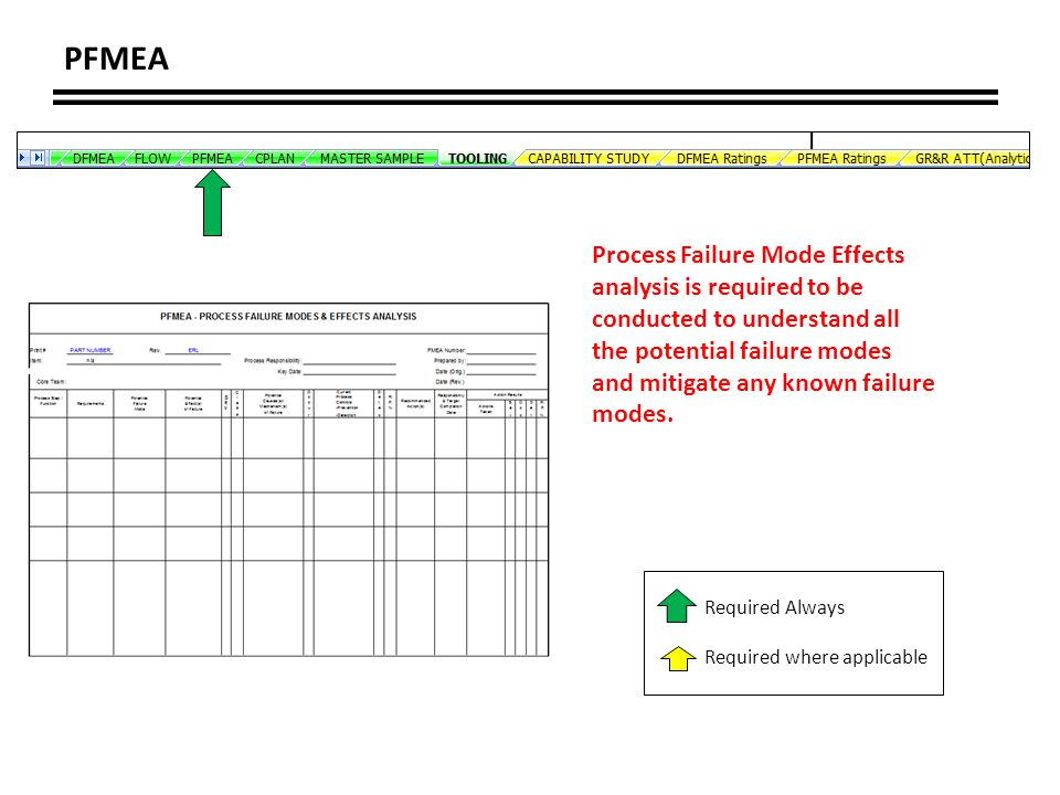 PFMEA Process Failure Mode Effects analysis is required to be conducted to understand all. the potential failure modes.