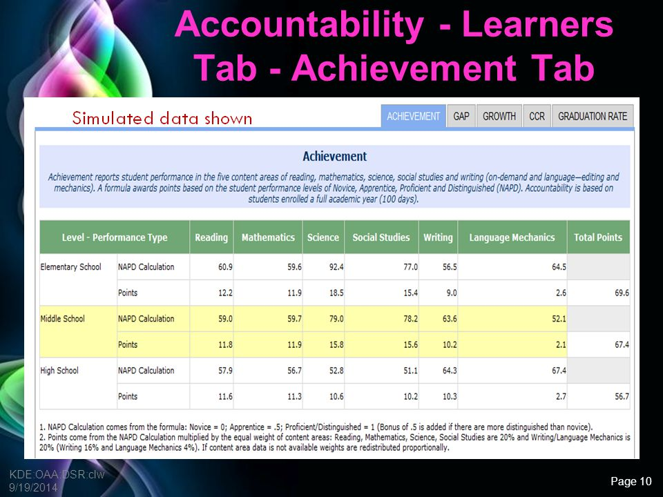 Accountability - Learners Tab - Achievement Tab