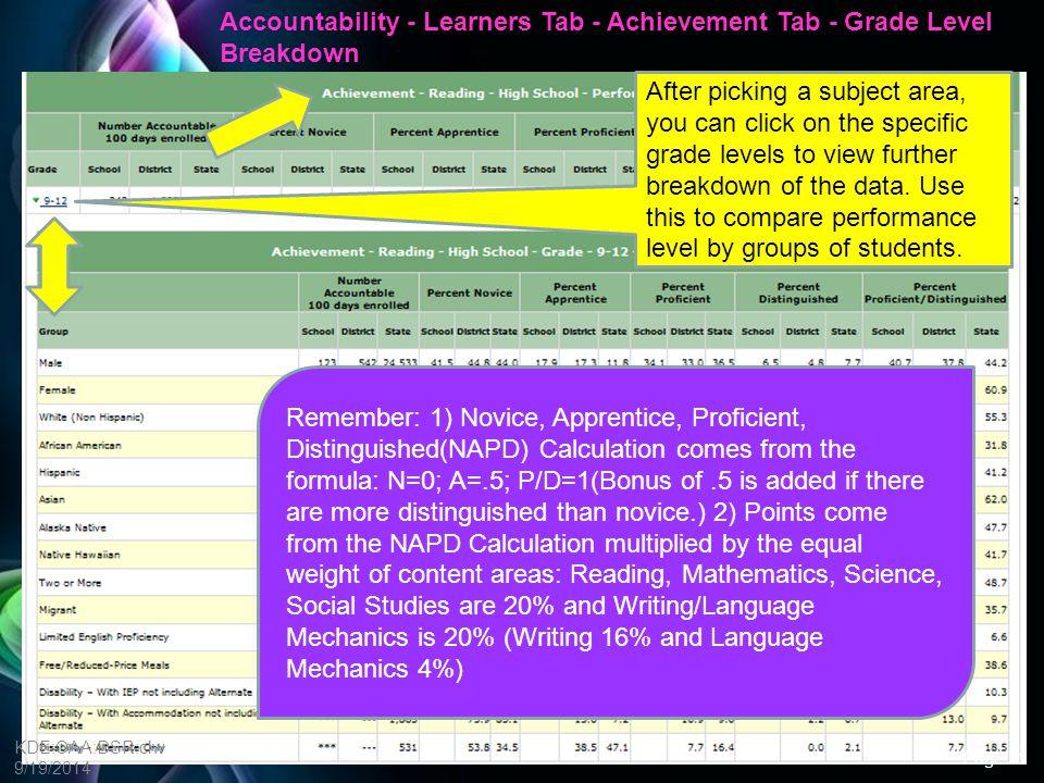 Accountability - Learners Tab - Achievement Tab - Grade Level Breakdown