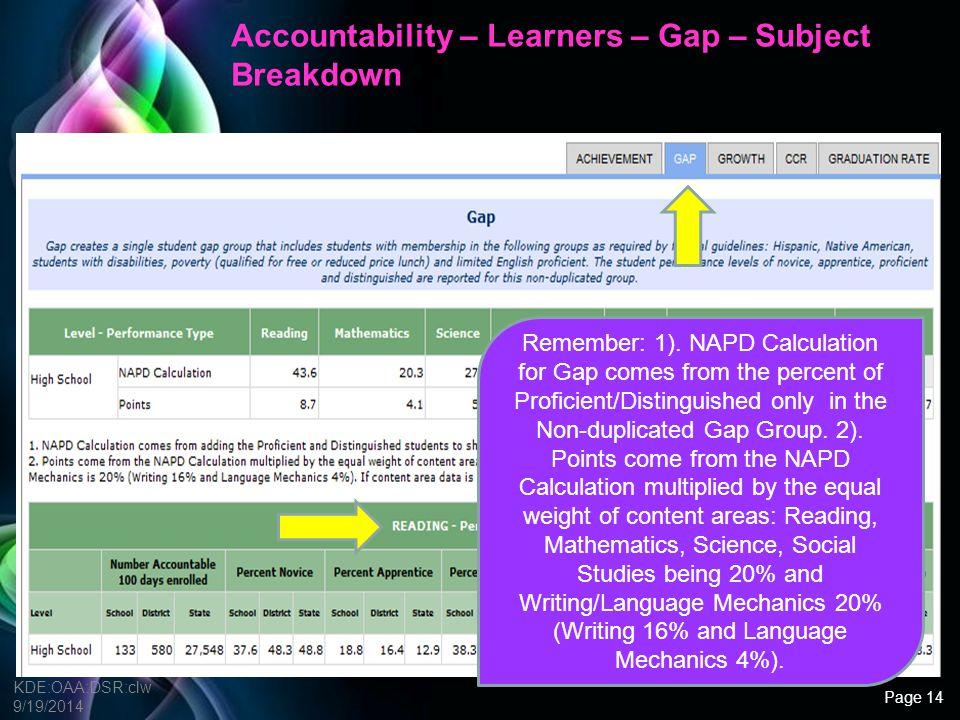 Accountability – Learners – Gap – Subject Breakdown