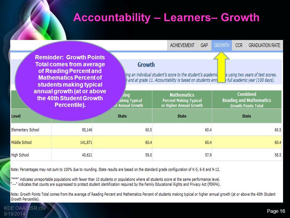 Accountability – Learners– Growth