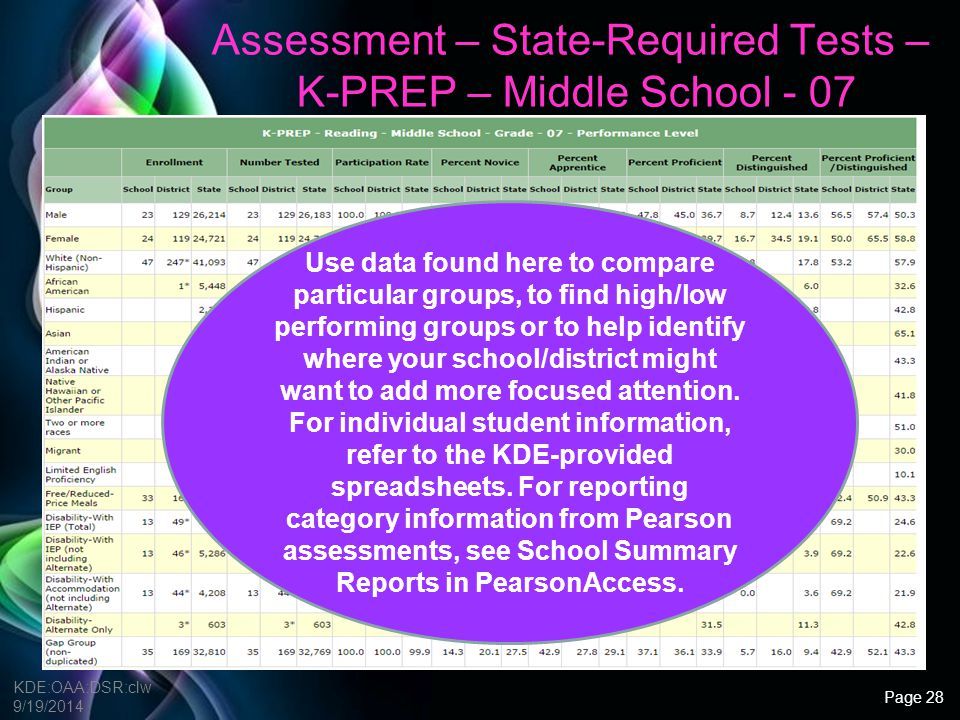 Assessment – State-Required Tests – K-PREP – Middle School - 07