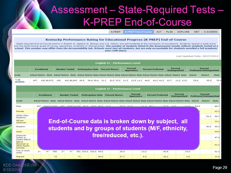 Assessment – State-Required Tests – K-PREP End-of-Course