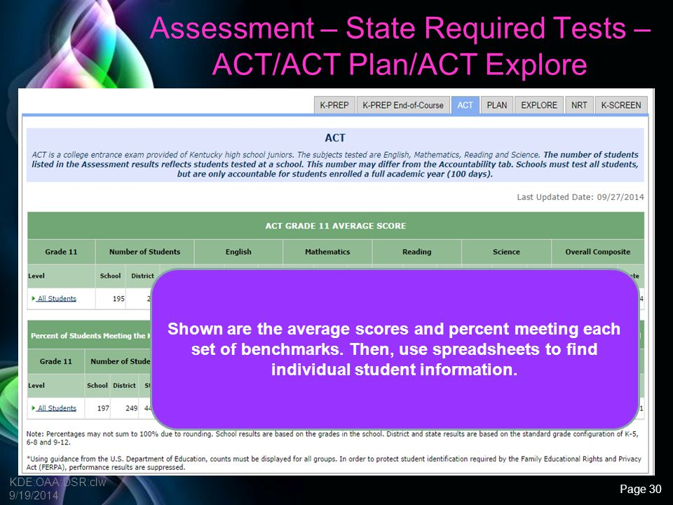 Assessment – State Required Tests – ACT/ACT Plan/ACT Explore