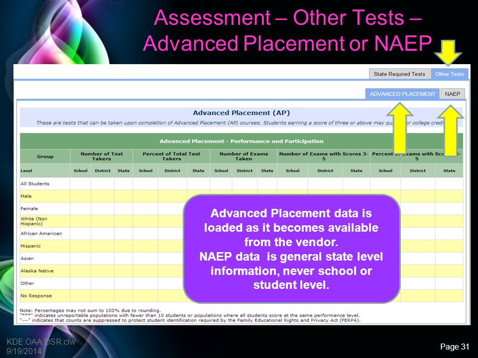 Assessment – Other Tests – Advanced Placement or NAEP