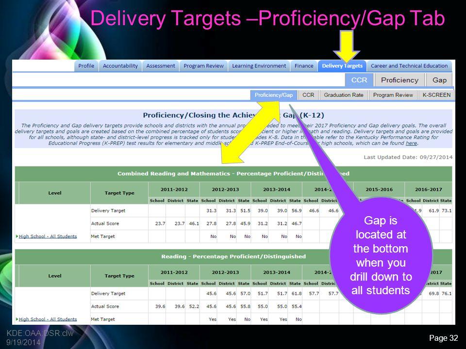 Delivery Targets –Proficiency/Gap Tab