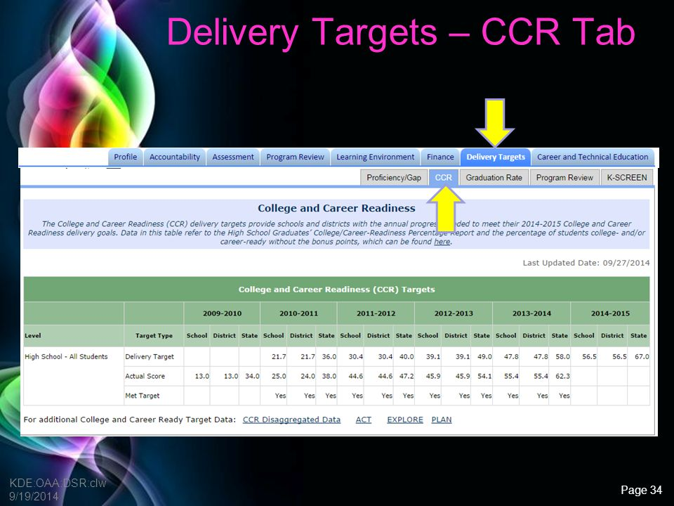 Delivery Targets – CCR Tab