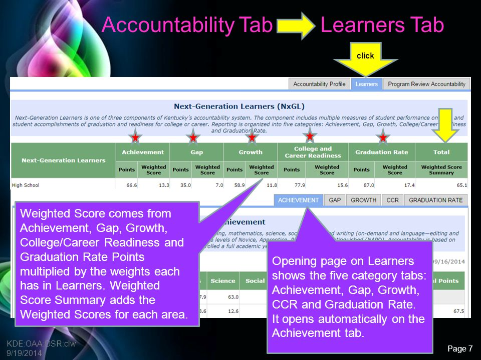 Accountability Tab Learners Tab