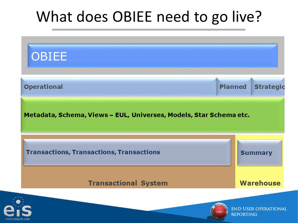 What does OBIEE need to go live