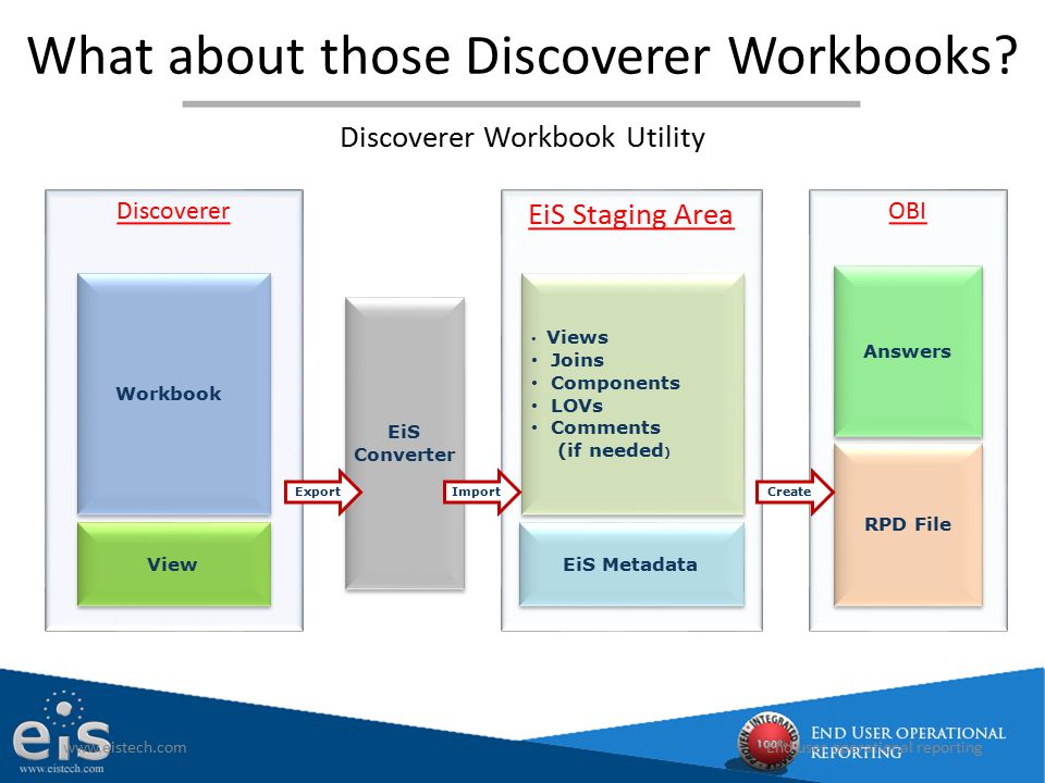 What about those Discoverer Workbooks