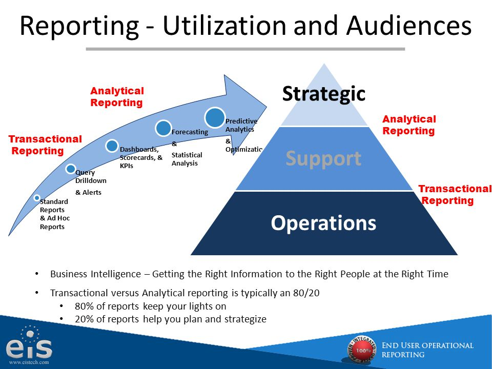 Reporting - Utilization and Audiences