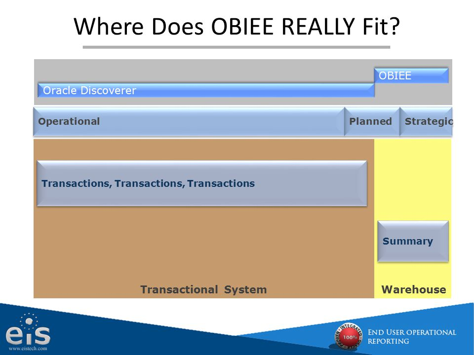 Where Does OBIEE REALLY Fit