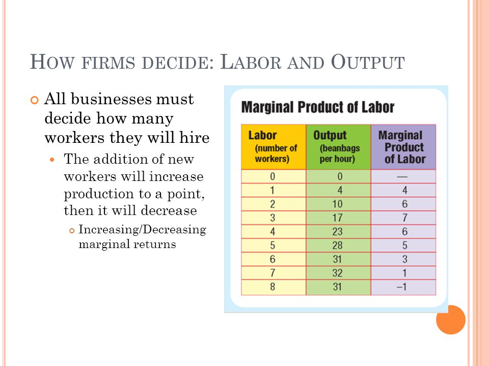 How firms decide: Labor and Output