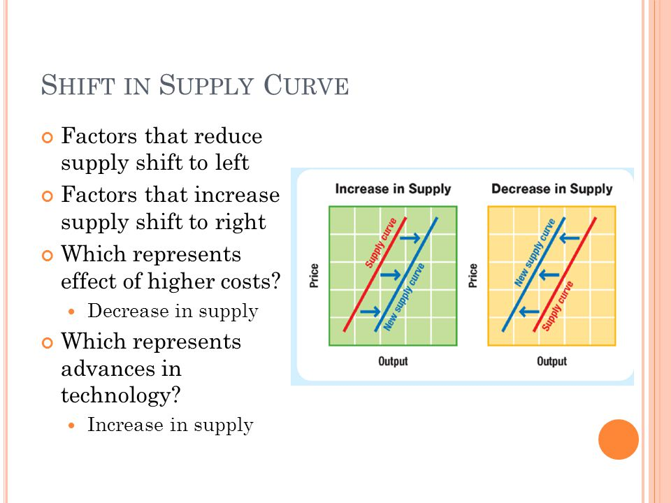 Shift in Supply Curve Factors that reduce supply shift to left