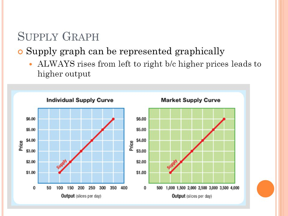 Supply Graph Supply graph can be represented graphically