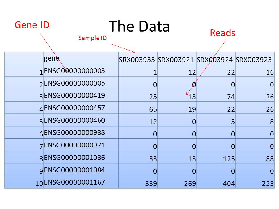 The Data Gene ID Reads gene SRX003935 SRX003921 SRX003924 SRX003923 1