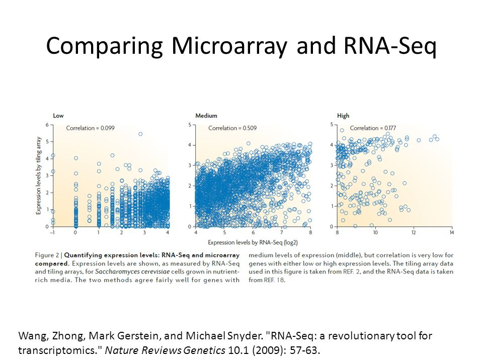 Comparing Microarray and RNA-Seq