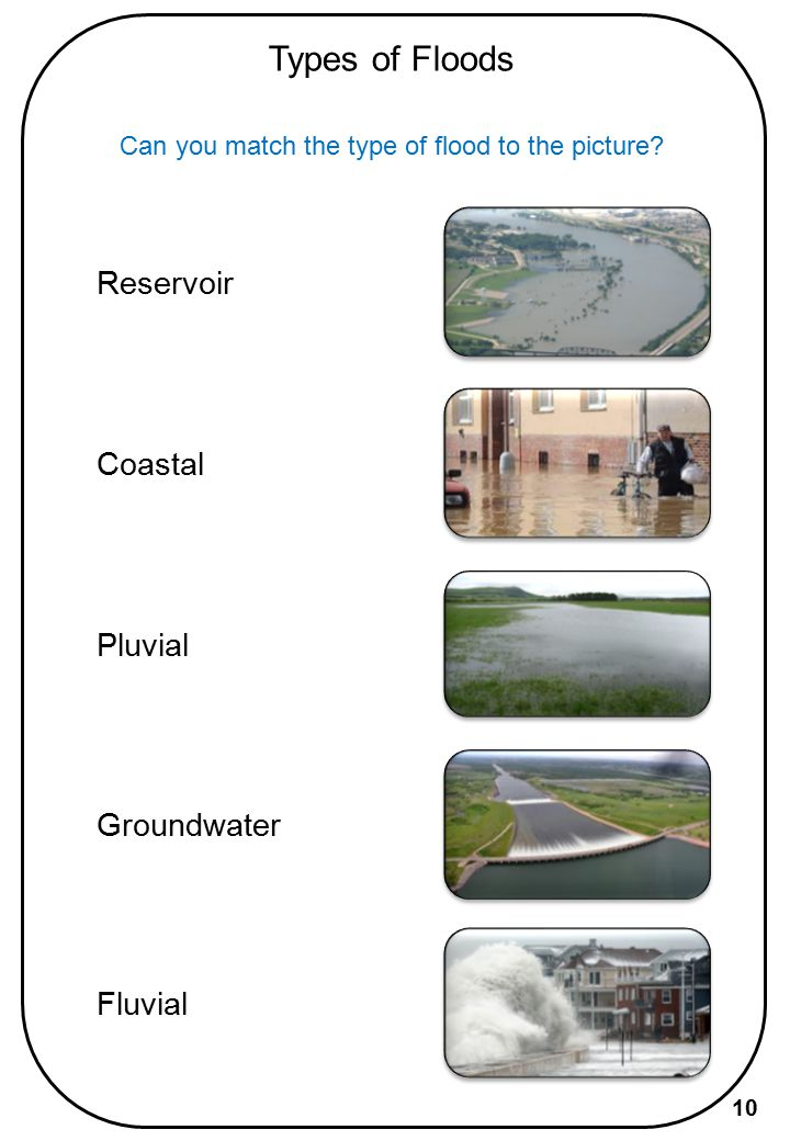 Types of Floods Reservoir Coastal Pluvial Groundwater Fluvial