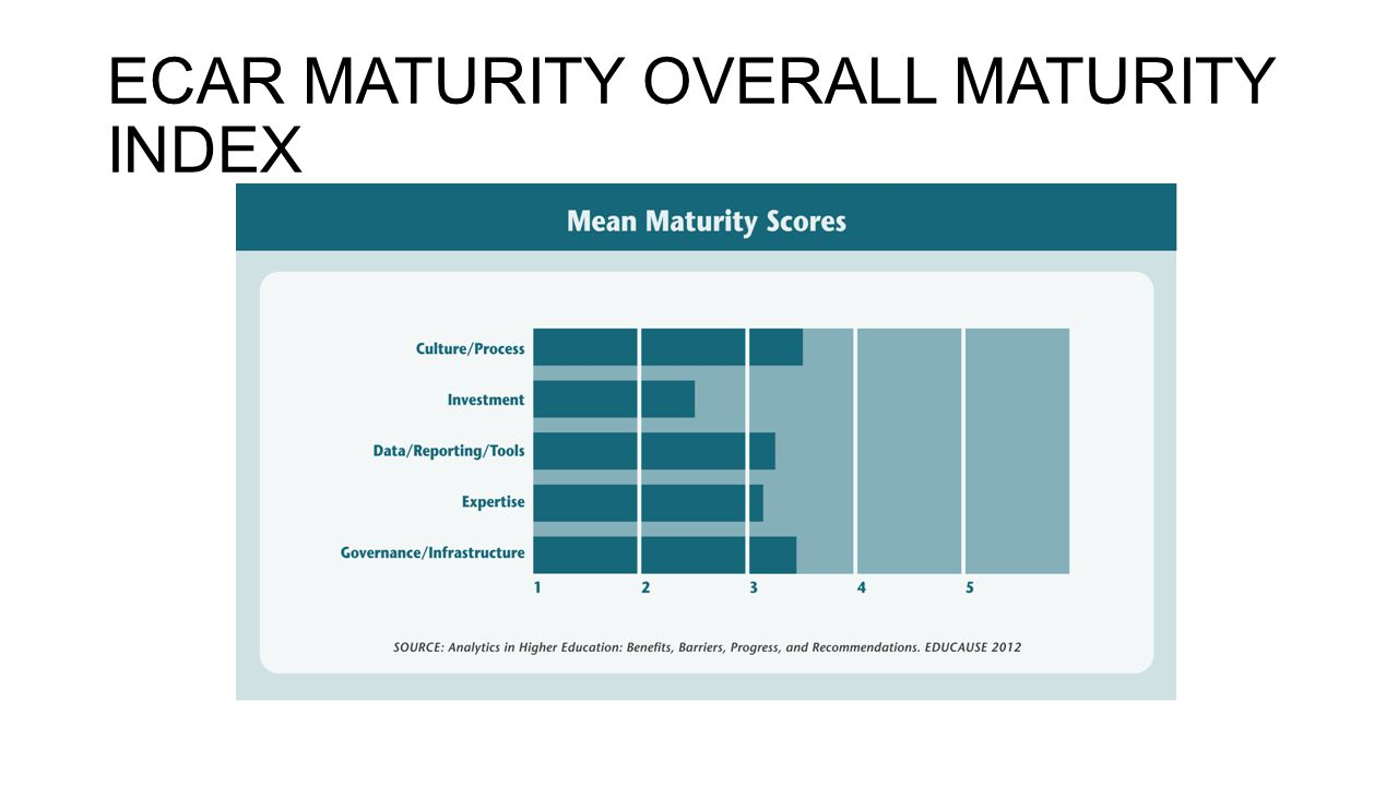 ECAR MATURITY OVERALL MATURITY INDEX
