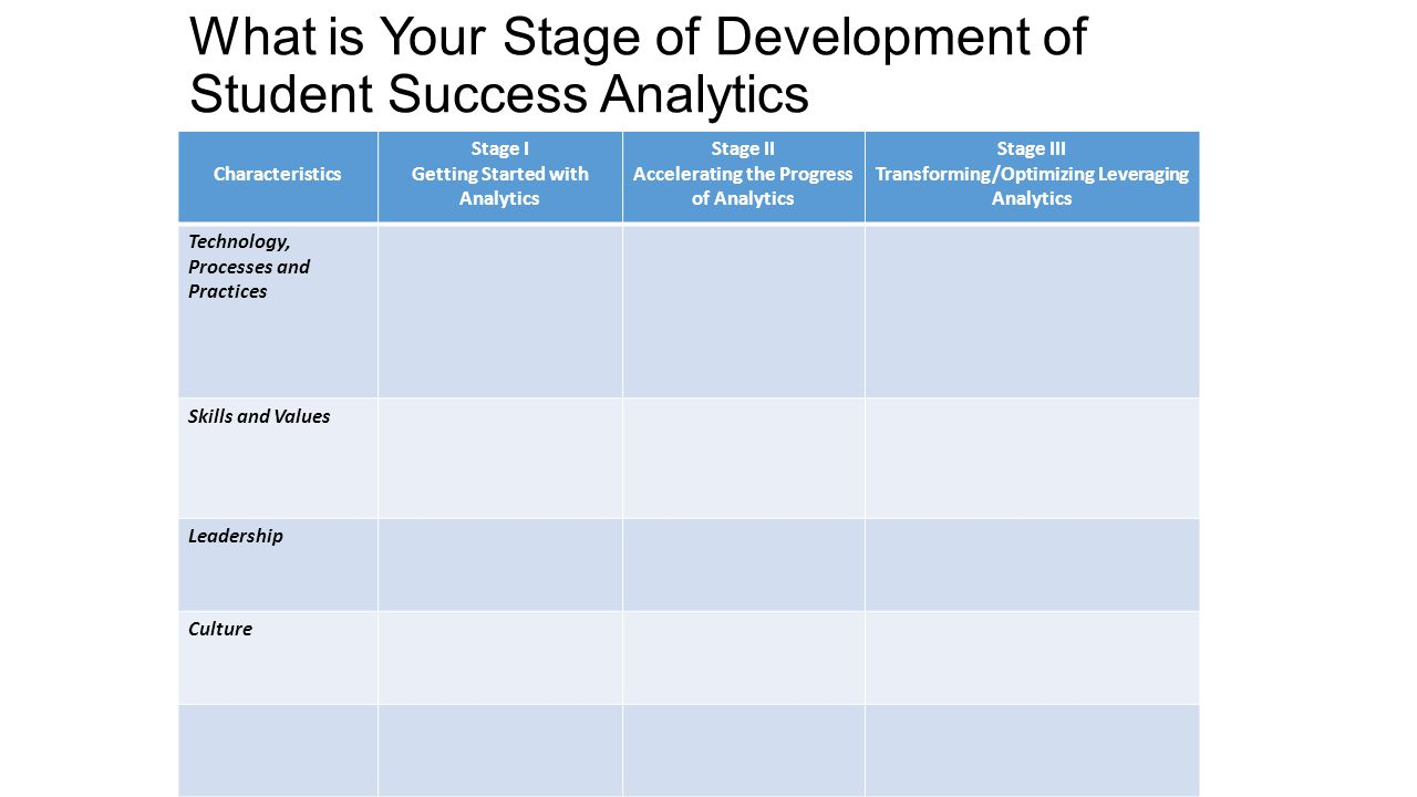What is Your Stage of Development of Student Success Analytics