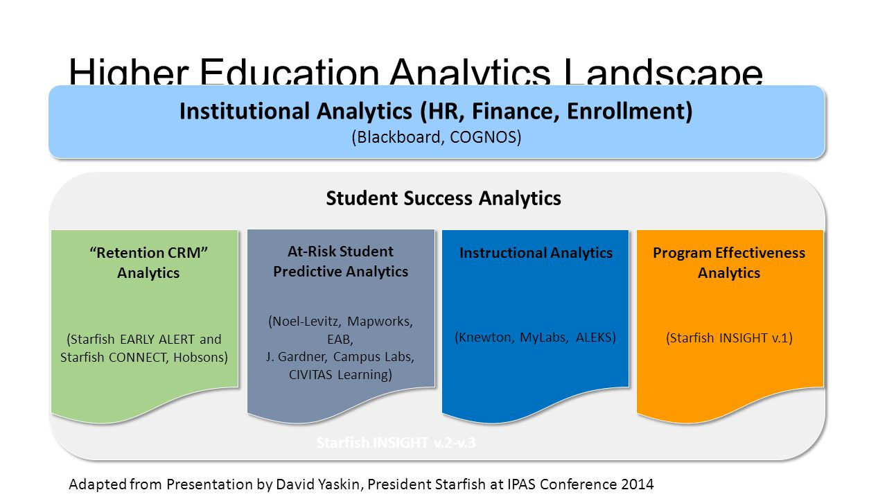 Higher Education Analytics Landscape