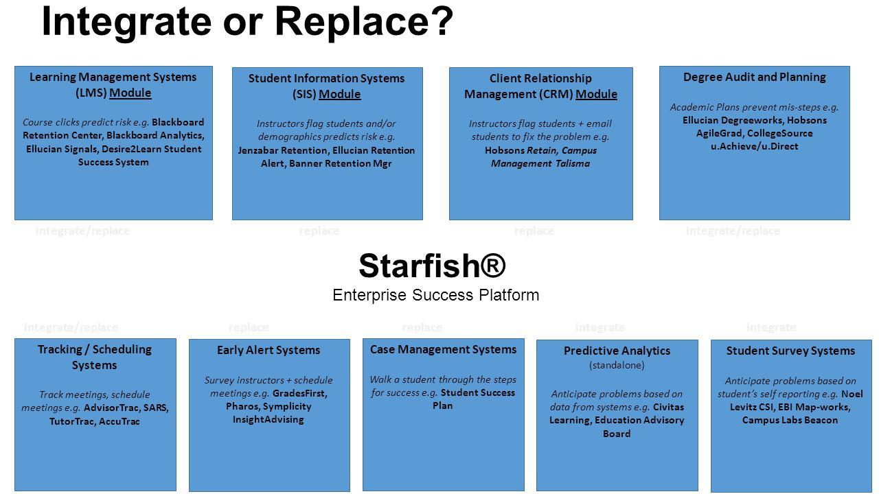 Integrate or Replace Starfish® Enterprise Success Platform