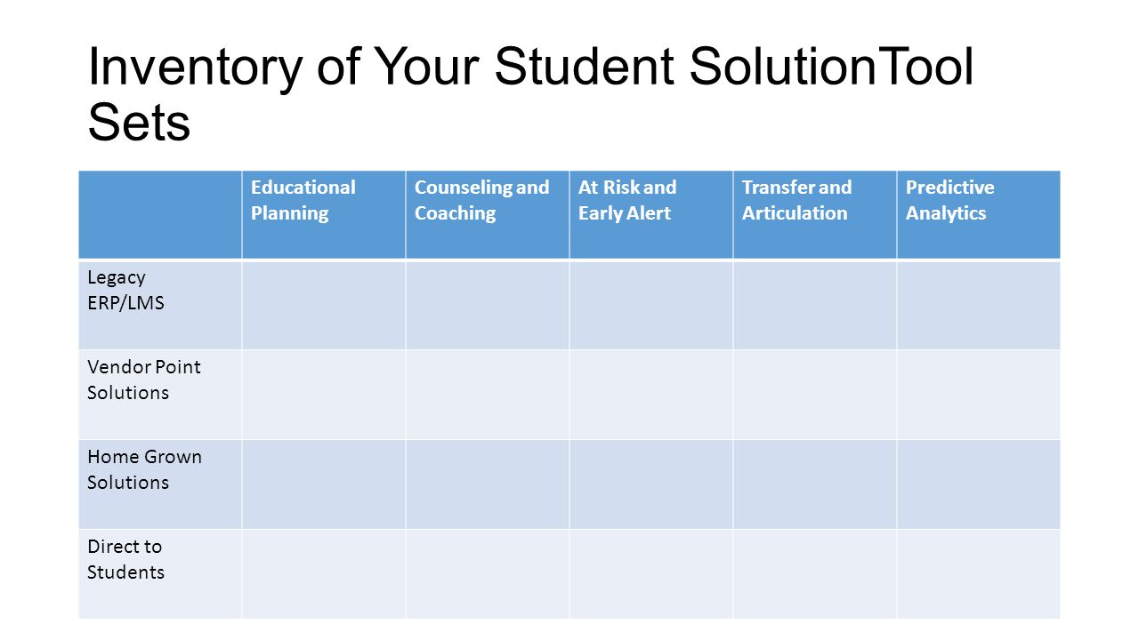 Inventory of Your Student SolutionTool Sets