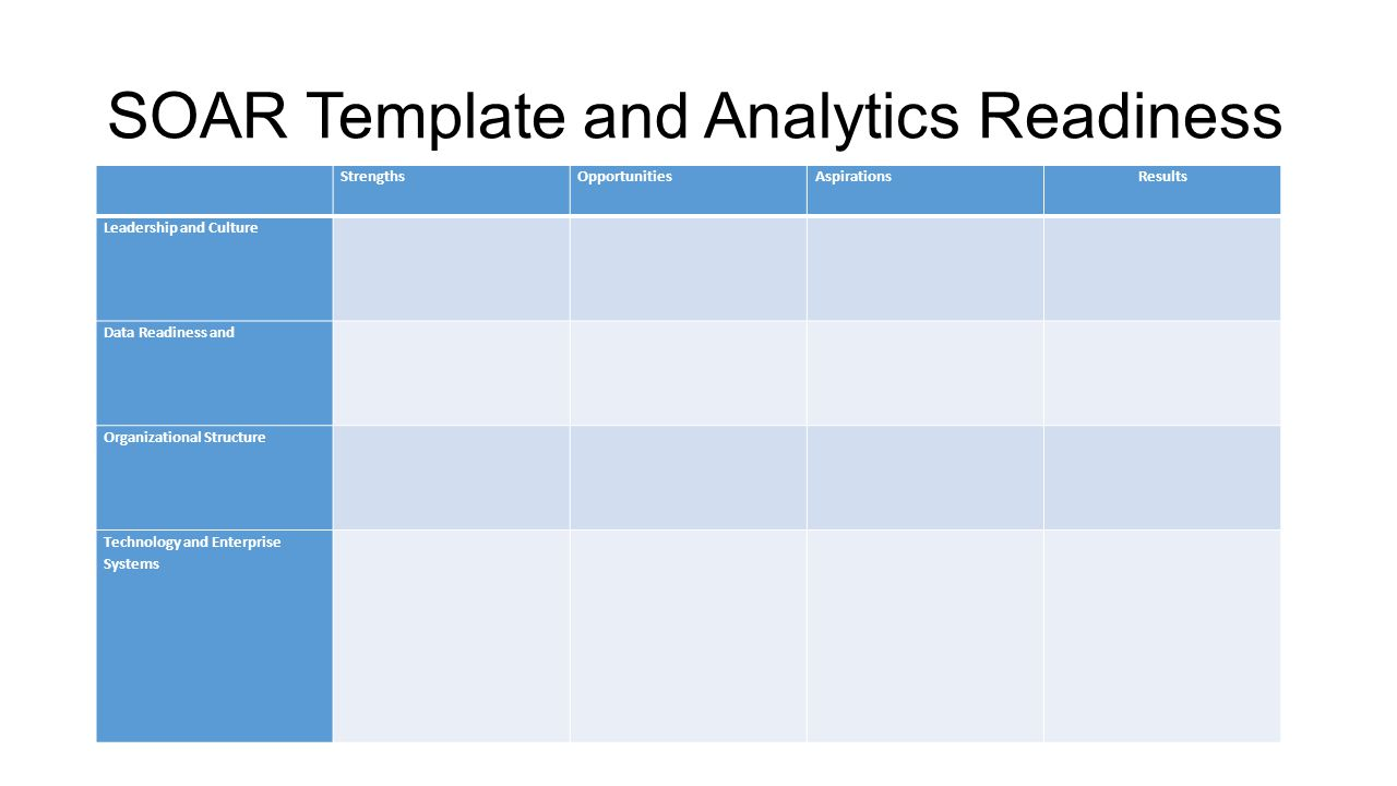 SOAR Template and Analytics Readiness