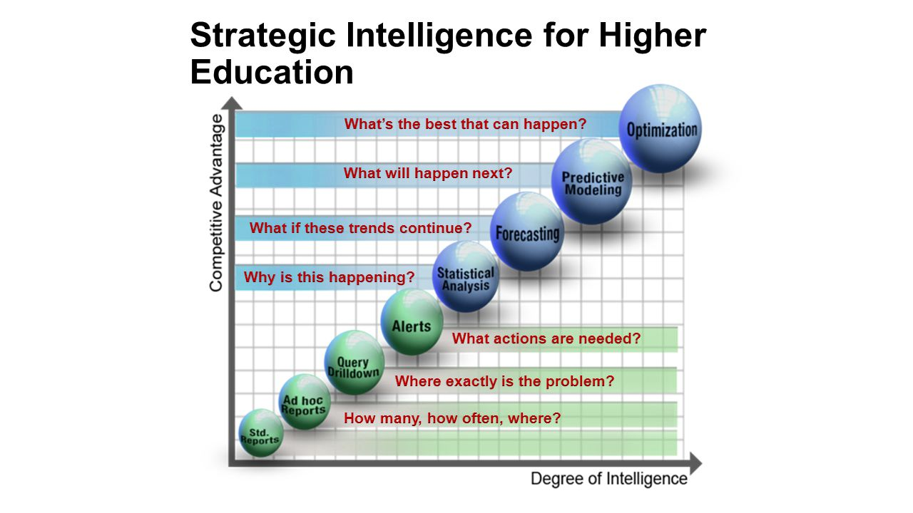 Strategic Intelligence for Higher Education