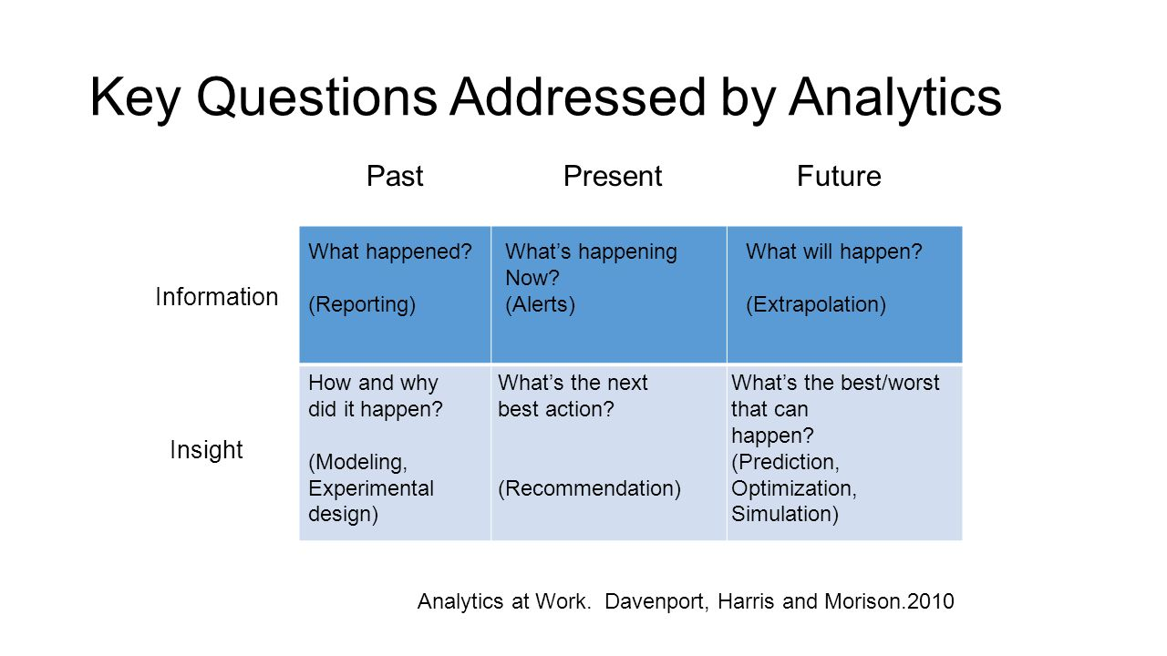 Key Questions Addressed by Analytics