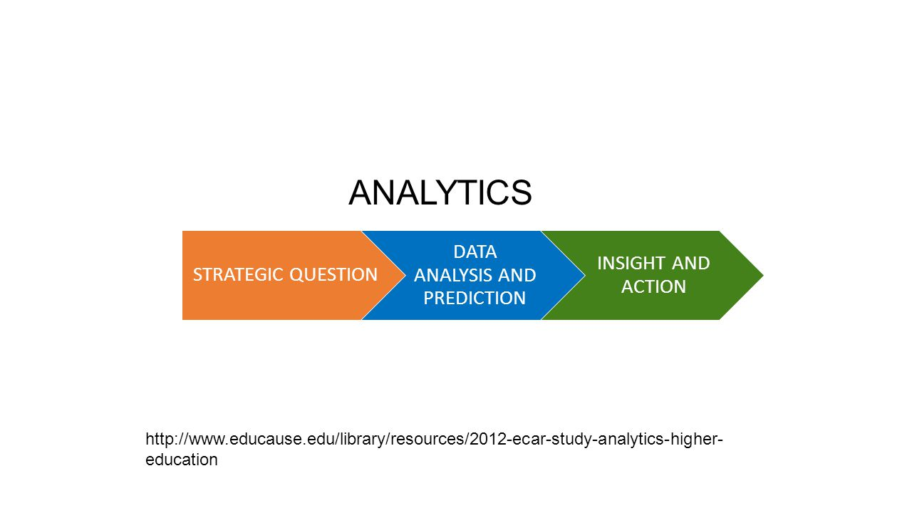 DATA ANALYSIS AND PREDICTION
