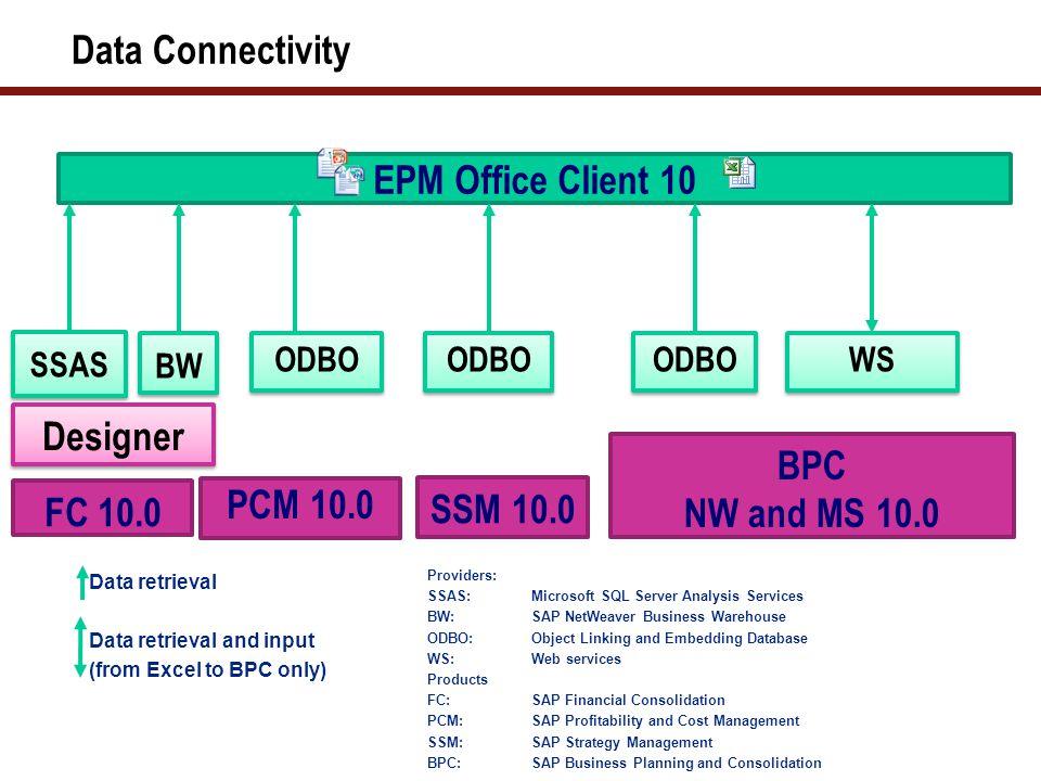 BPC 10.0 – Initial Screen via Web Link