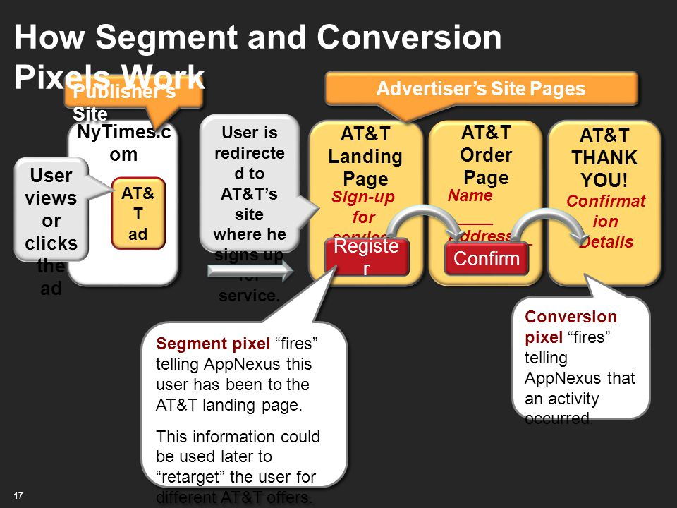 How Segment and Conversion Pixels Work