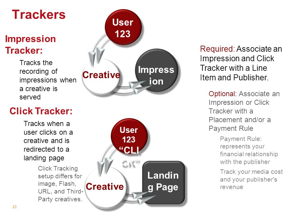 Trackers User 123 Impression Tracker: Impression Creative
